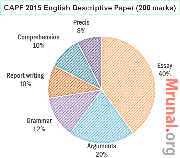 expected essay topics for capf 2015