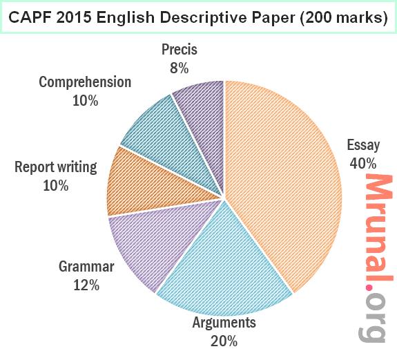 CAPF 2015 Question Paper