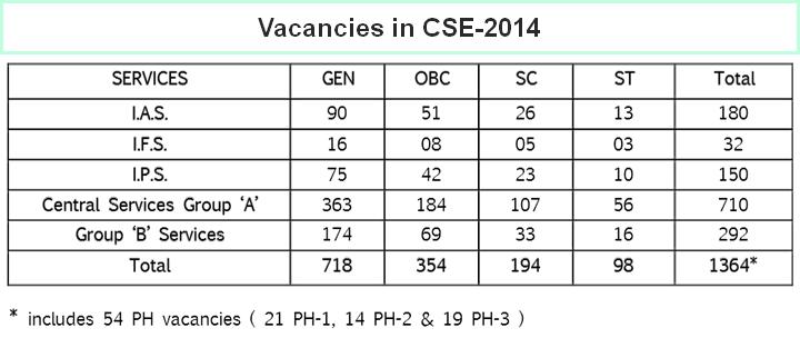 UPSC-2014] Scheduled Caste (SC) Candidate Merit list & Marks in