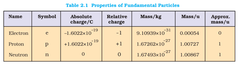 Ascending descending order of weight / charge could be asked in MCQ
