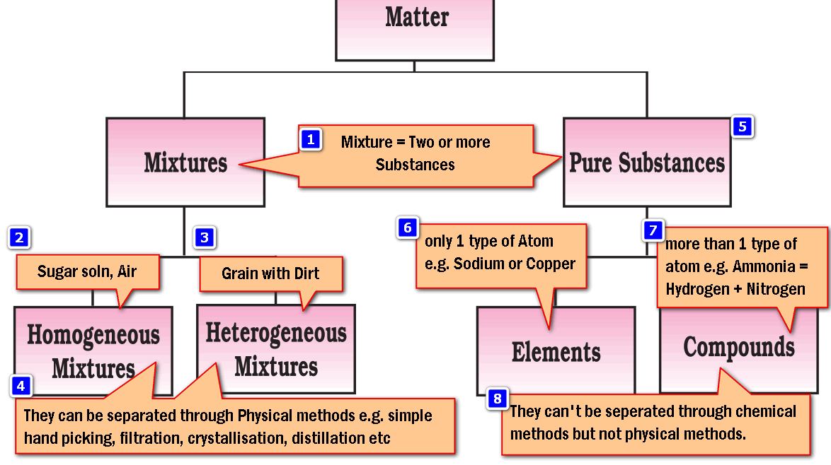Chemistry Matter Classification