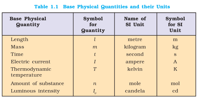 NCERT-11-P1-SI basic