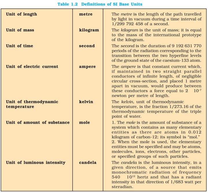 NCERT-11-P1-SI definition