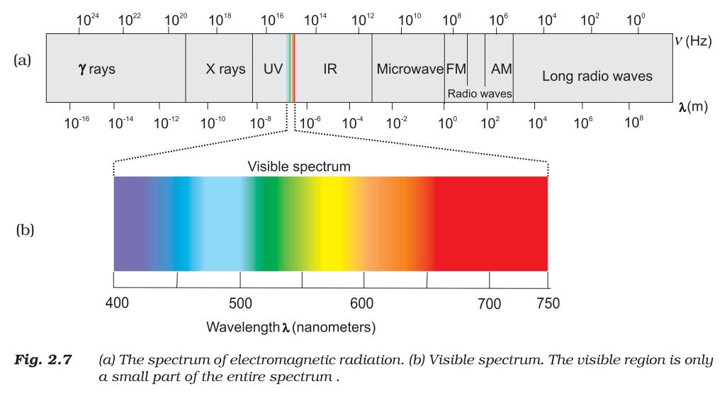 Electromegnetic Spectrum
