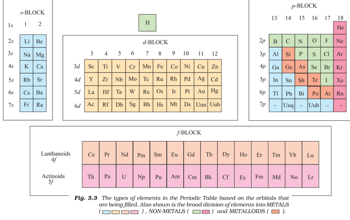 chemistry elements properties