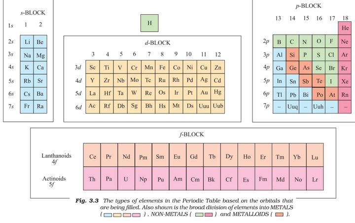 chemistry elements properties