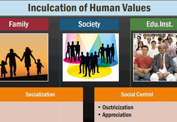 Human Values Role of Family, Society