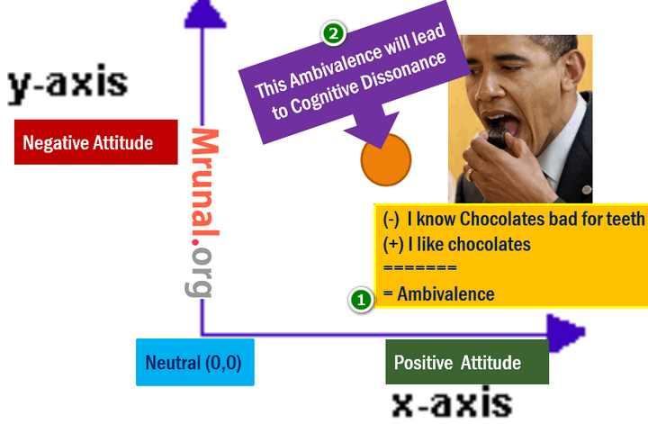 Attitude Structure Bi-directional model