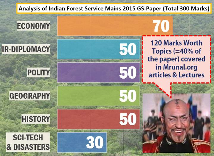 UPSC IFS/IFoS Mains Paper Download
