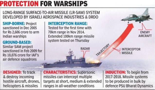 Barak NG Next Generation Missile