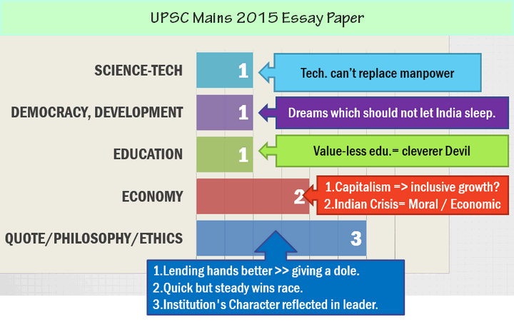upsc mains essay papers last years till  upsc mains essay paper 2015