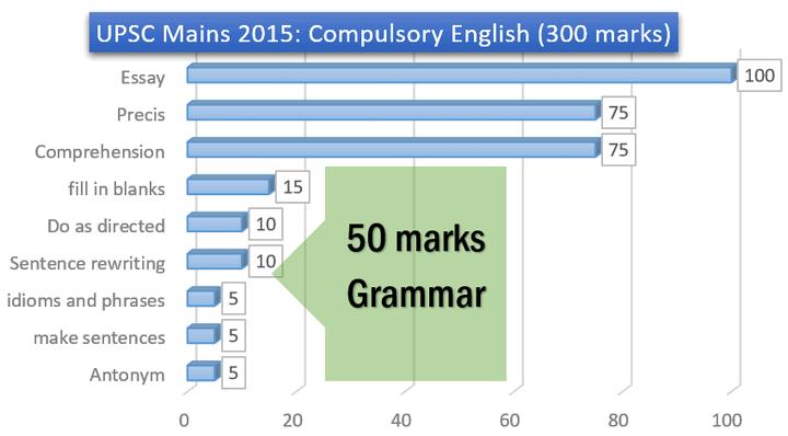 UPSC Mains 2015 English Paper
