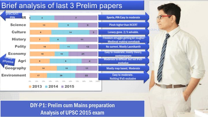 analysis of last UPSC prelim paper