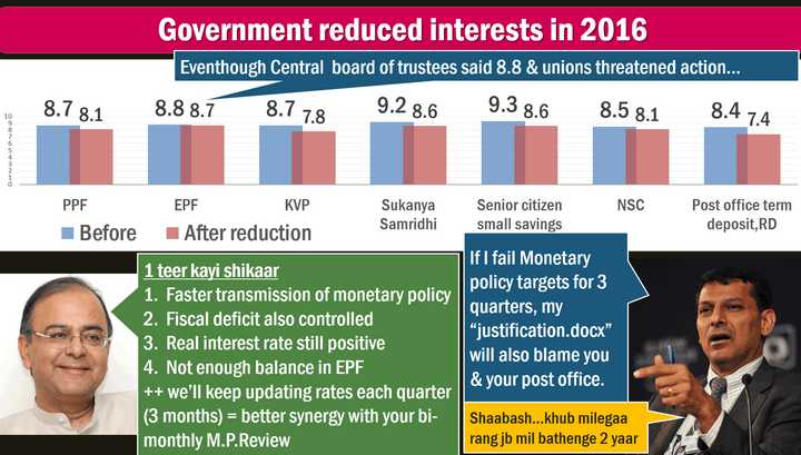 Small Savings Schemes EPF Rates revised MCLR vs Base Rate