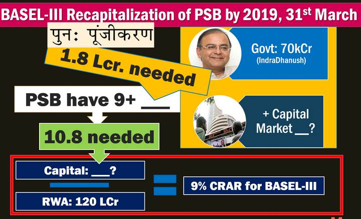 BASEL norms for Bank recapitalization