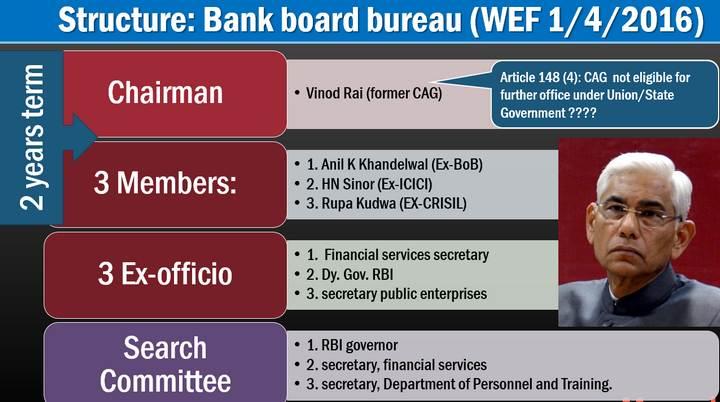 Bank Board Bureau (BBB)