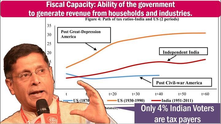fiscal Capacity Economic Survey