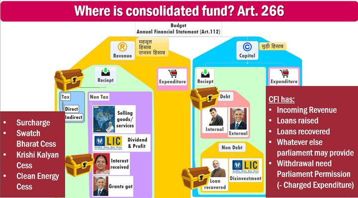 Public Account Consolidated Fund