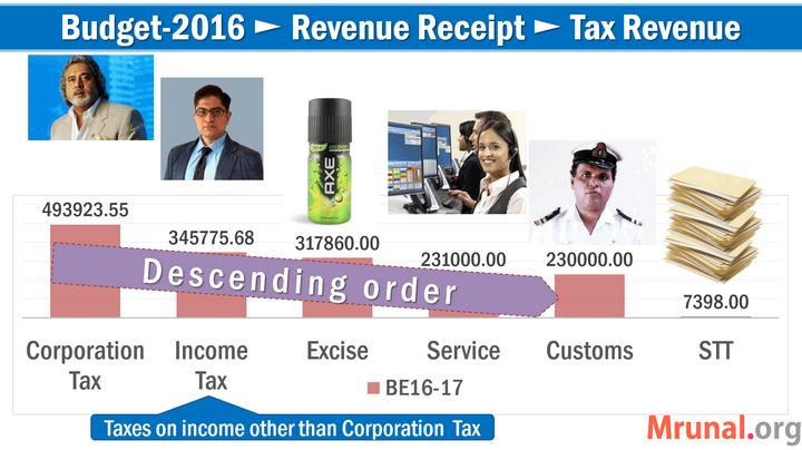 Direct taxes in Budget-2016