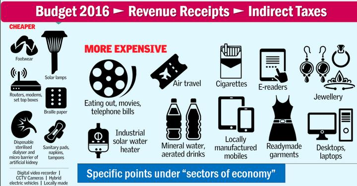 Indirect taxes in Budget-2016