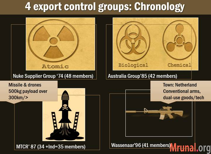 export control groups