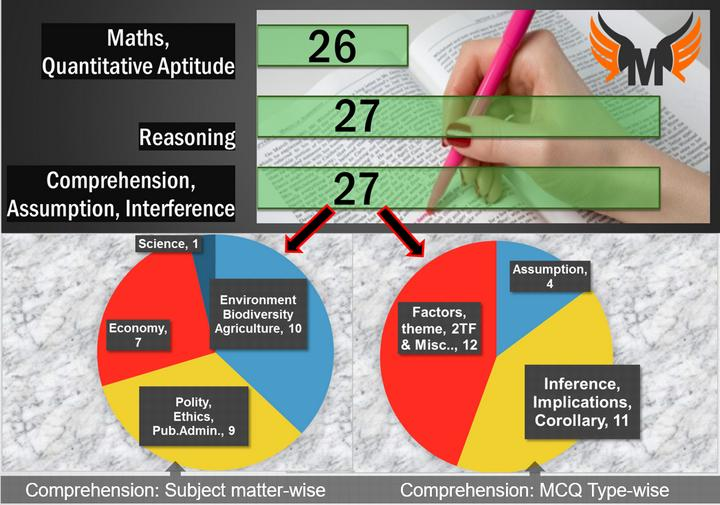 UPSC CSAT 2016 Paper-2 Comprehension, assumption, inference type MCQs solved with explanations