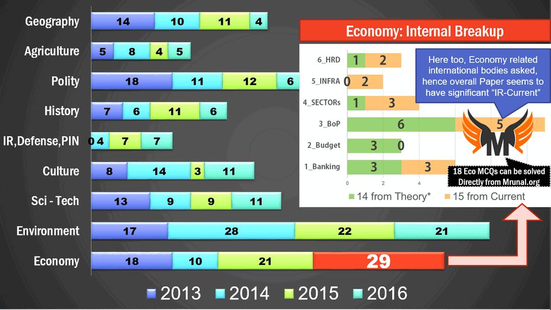 UPSC CSAT Prelim Answerkey Economy