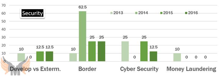 Analysis UPSC Mains GS Mains GSM Paper-3 (2016) terrorism
