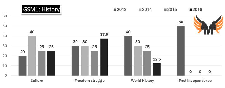 analysis Mains 2016 History