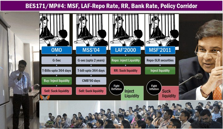 Monetary policy#4: MSF, LAF-Repo Rate, RR, Bank Rate, Policy Corridor