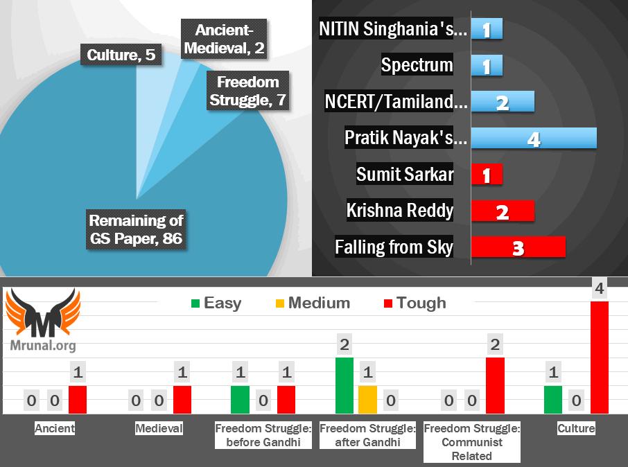 UPSC Prelim 2017 Analysis History