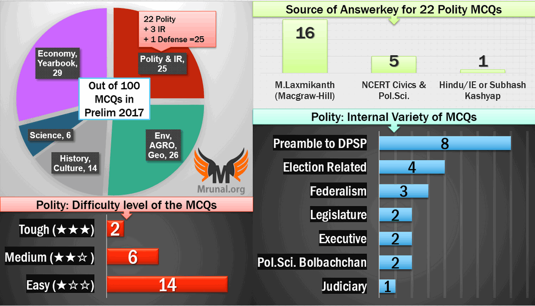 Polity answerkey: Right to Vote, Cabinet FORM of Govt: all