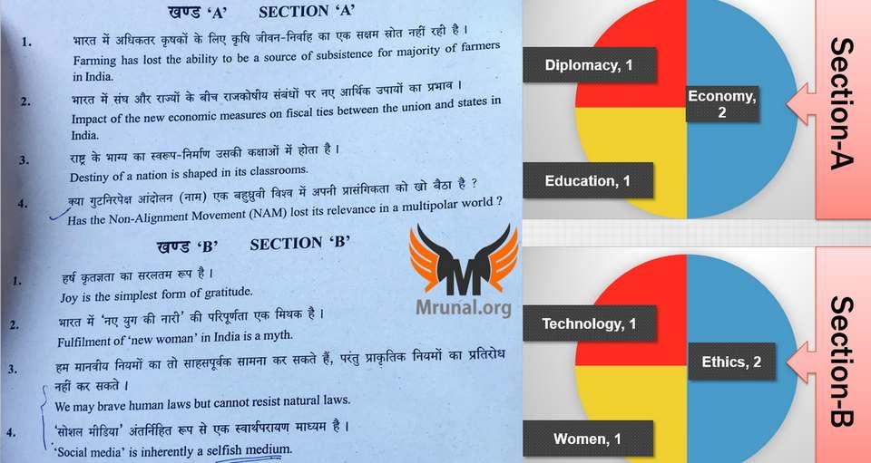 UPSC Mains Essay-2017