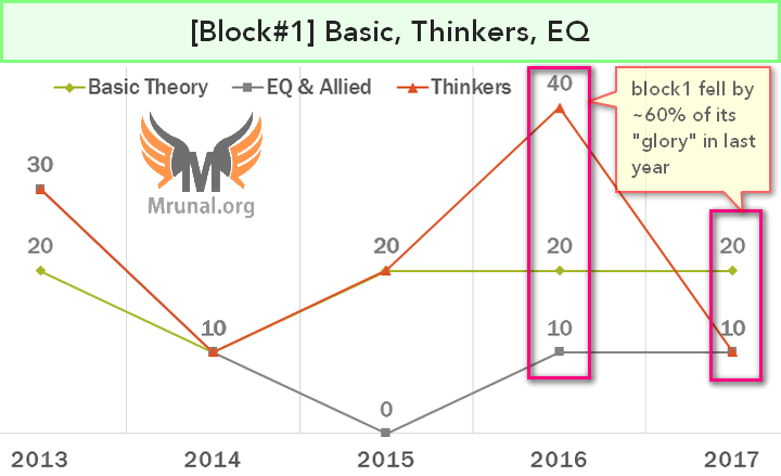 Ethical Thinkers
