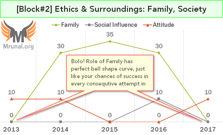 Role of Family & Society in Ethics