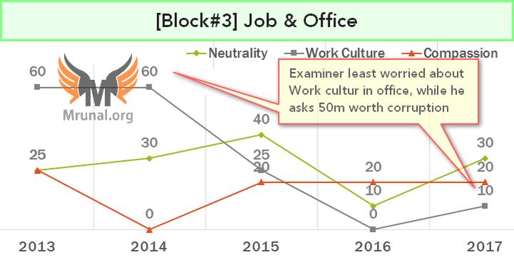 Work culture & Job Satisfaction