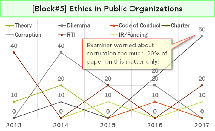 Ethics in Public organizations