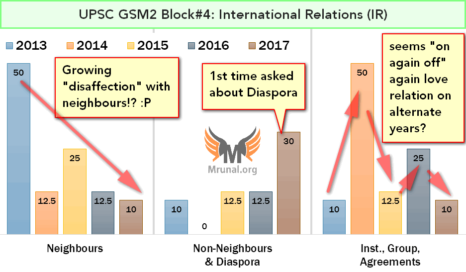 Trend Analysis UPSC Mains GS Paper 2: International Relations & Diplomacy