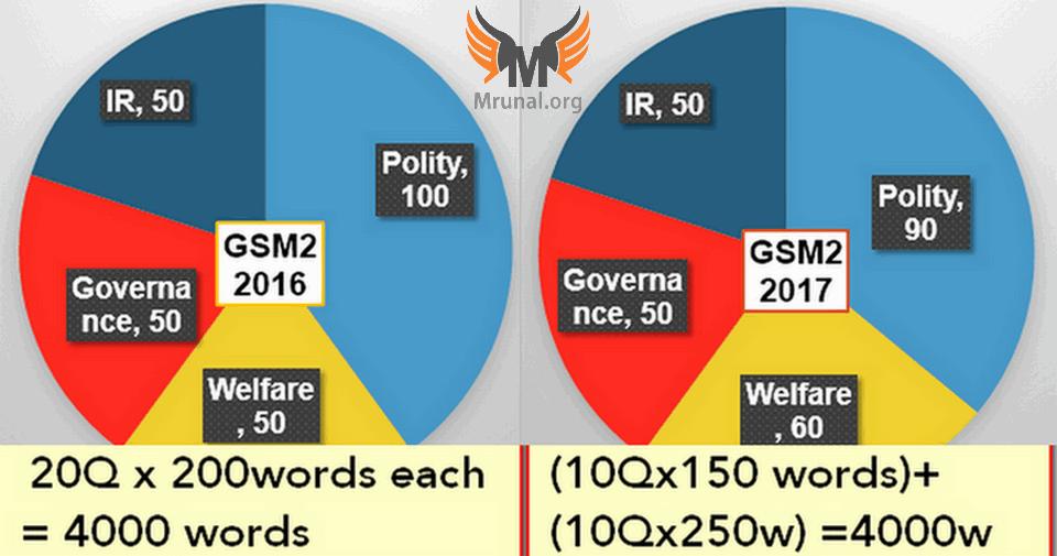 Trend Analysis UPSC Mains GS Paper2 2016 vs 2017