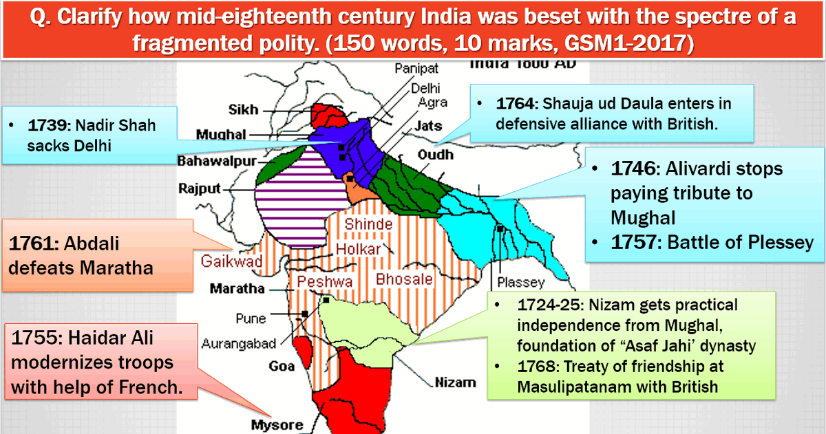 Mughal Empire Fragmented Polity