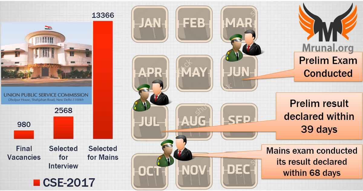 UPSC Mains 2017 Result