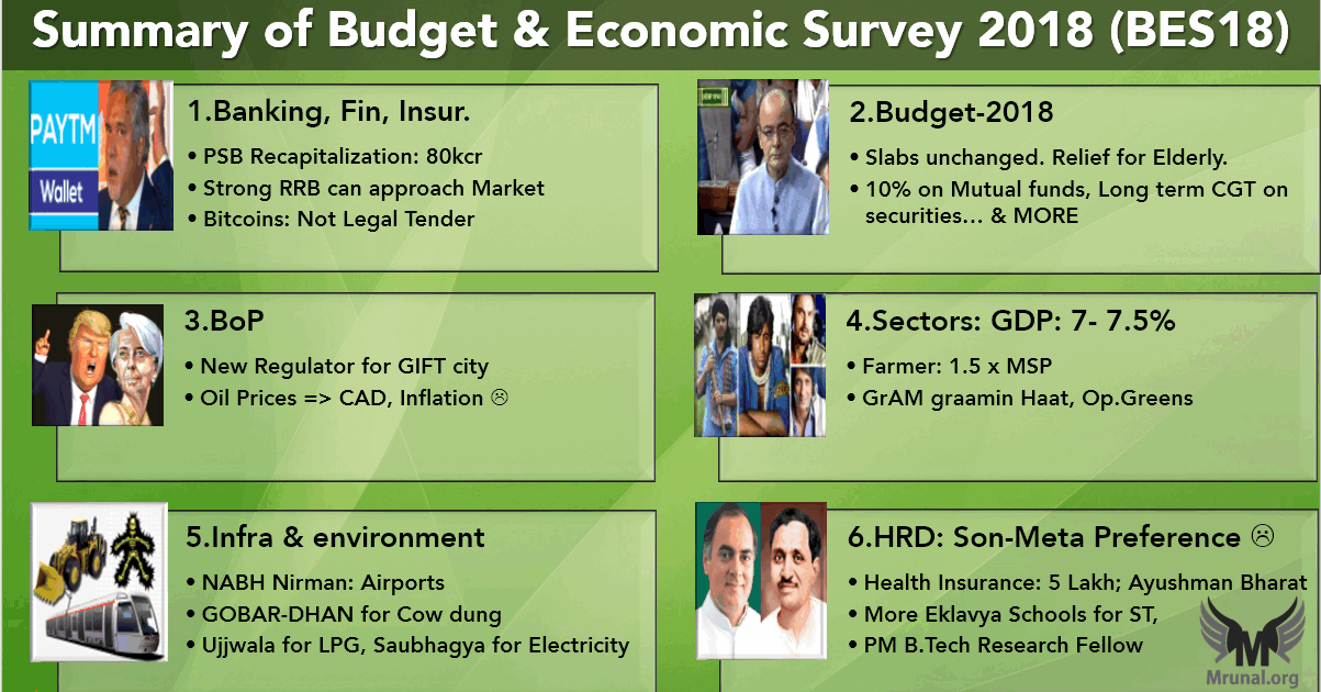 6 Pillars of Economic Survey & Budget for UPSC Exam