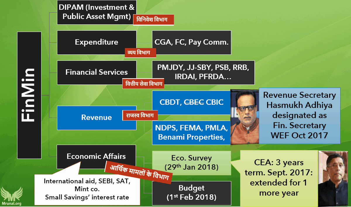 Who prepares Economic Survey in the Finance Ministry?
