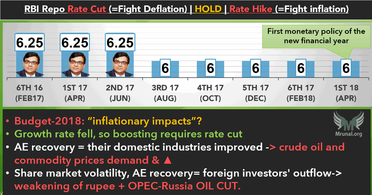 RBI Monetary Policy Trend