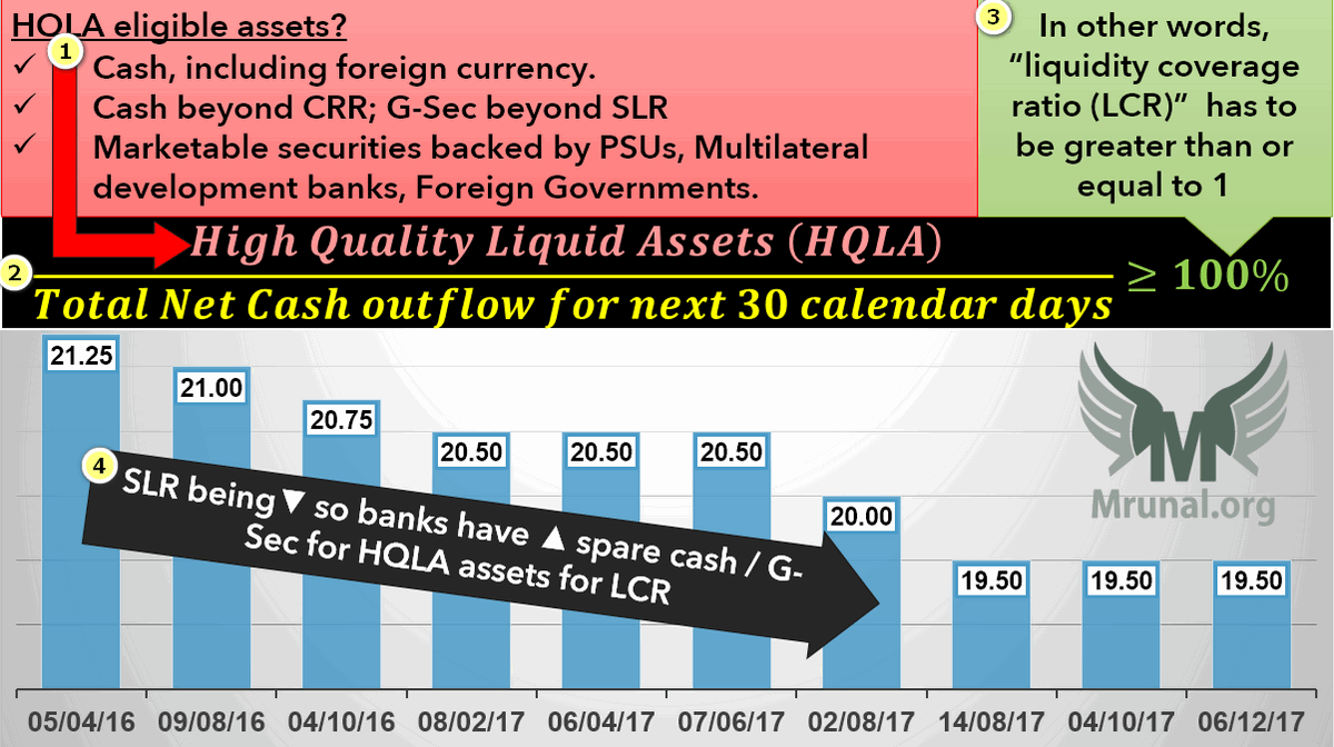LCR high quality liquid assets (HQLA)
