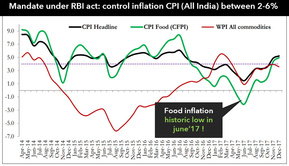 India CPI inflation