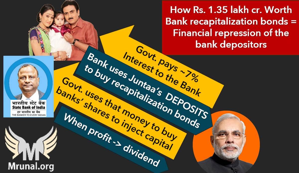 Financial repression of the Bank Recapitalization Bonds