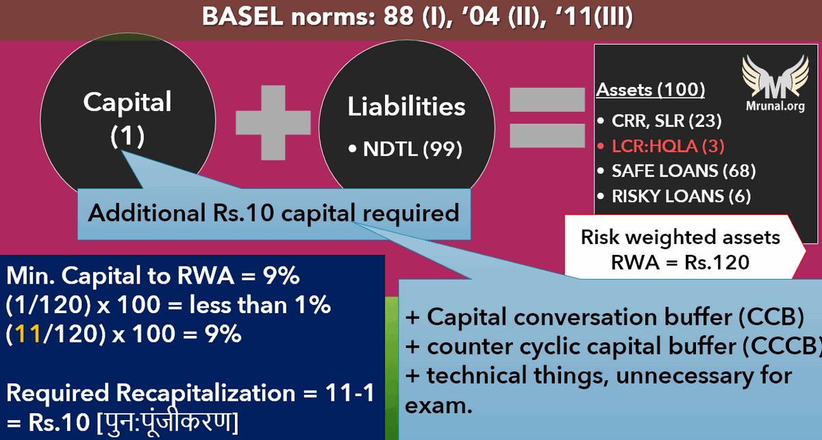 BASEL-III norms