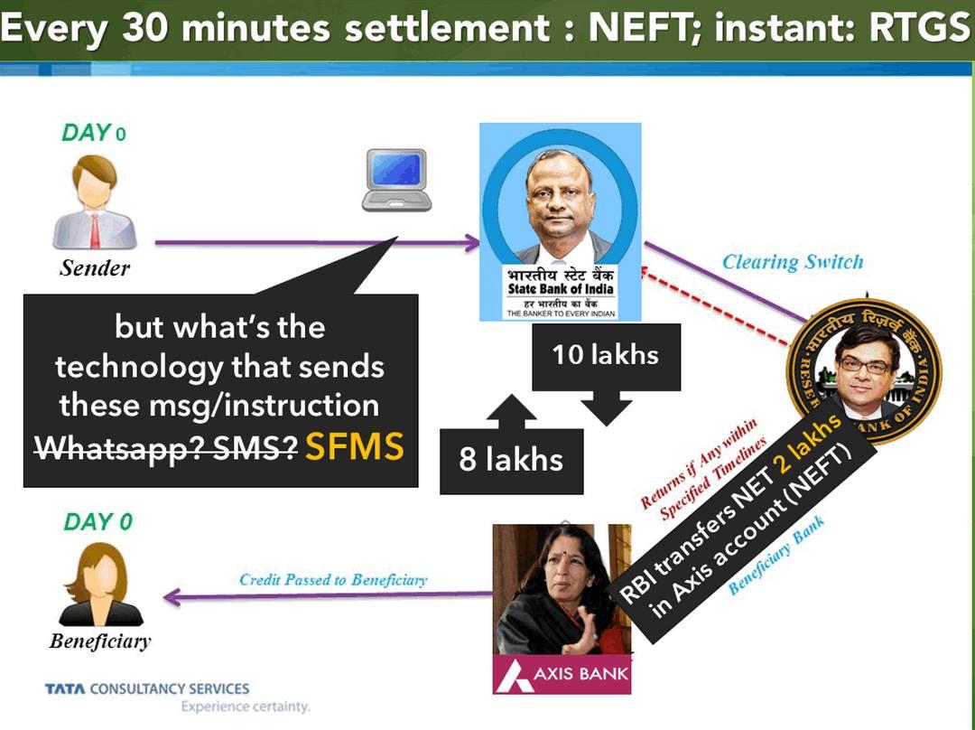 SFMS vs SWIFT