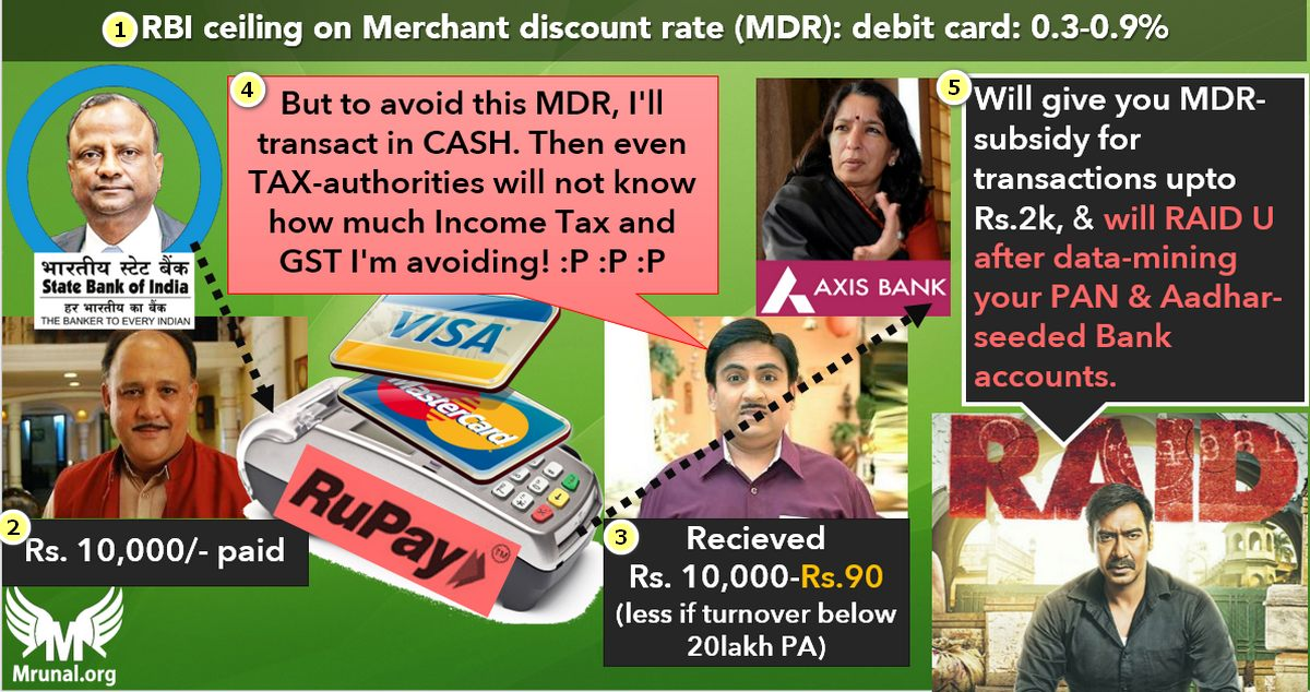 Merchant Discount Rate (MDR)